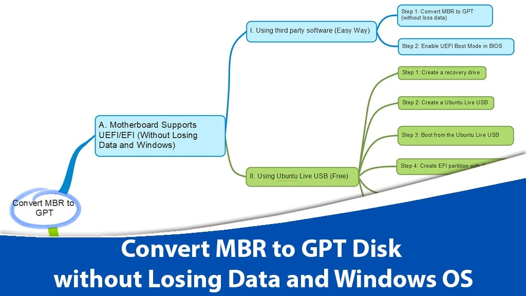 How to Convert MBR to GPT Disk without Losing Data and